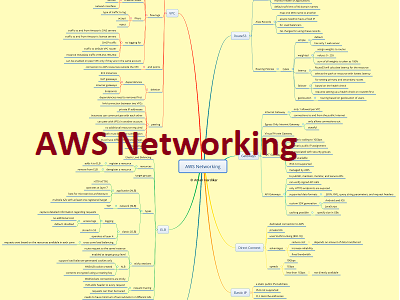 AWS Networking Thumb